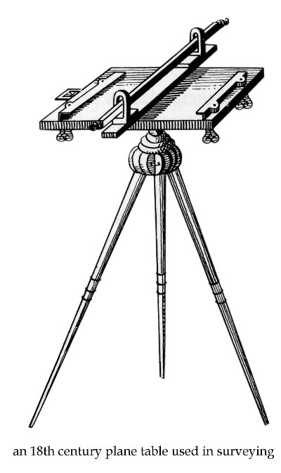 An 18th century plane table used in surveying